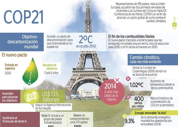 CumbreCambioClimatico-700x500