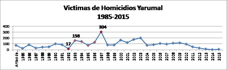 Fuente: elaboración propia con base en información de la Unidad de Victimas.